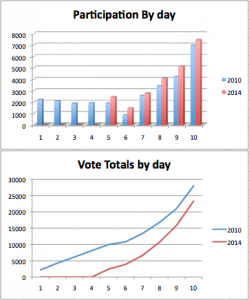 Early Voting Statistics Click to embiggen